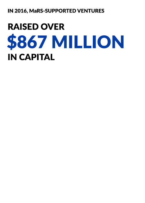 Raised over $867 million in capital